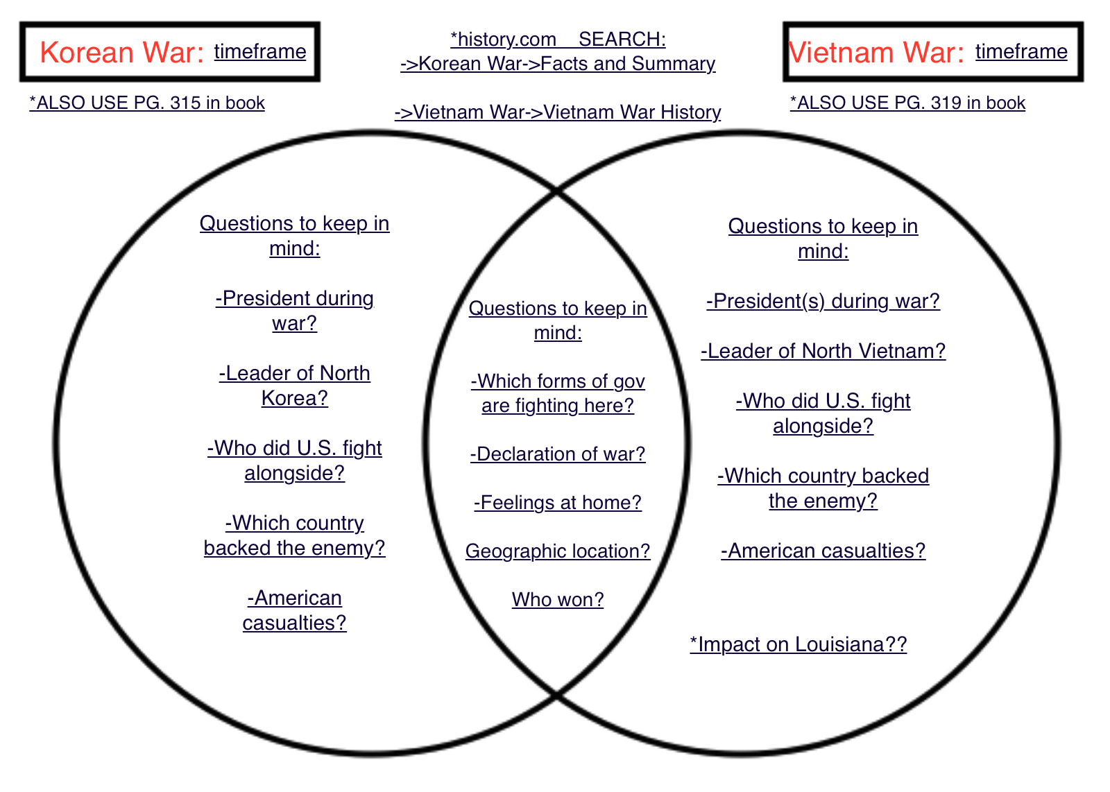 Civil War Reconstruction Venn Diagram All Kind Of Wiring Diagrams